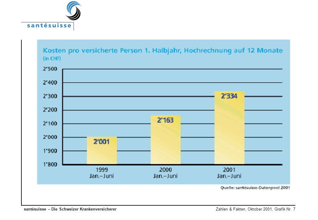 santésuisse – Die Schweizer Krankenversicherer Zahlen & Fakten, Oktober 2001, Grafik Nr. 7