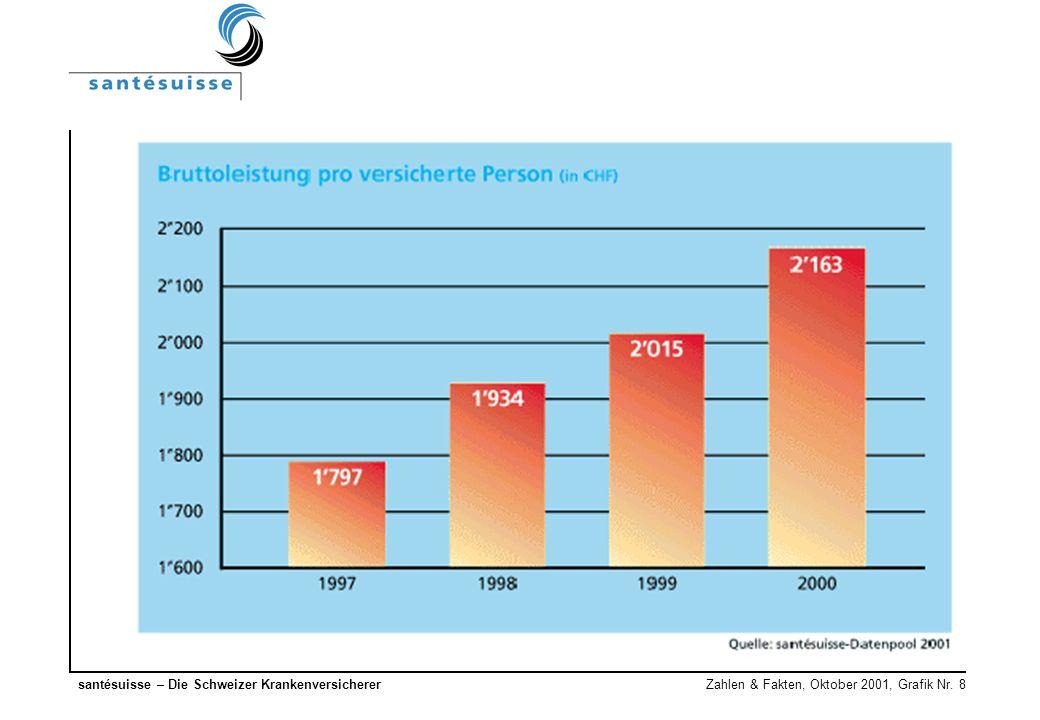santésuisse – Die Schweizer Krankenversicherer Zahlen & Fakten, Oktober 2001, Grafik Nr. 8