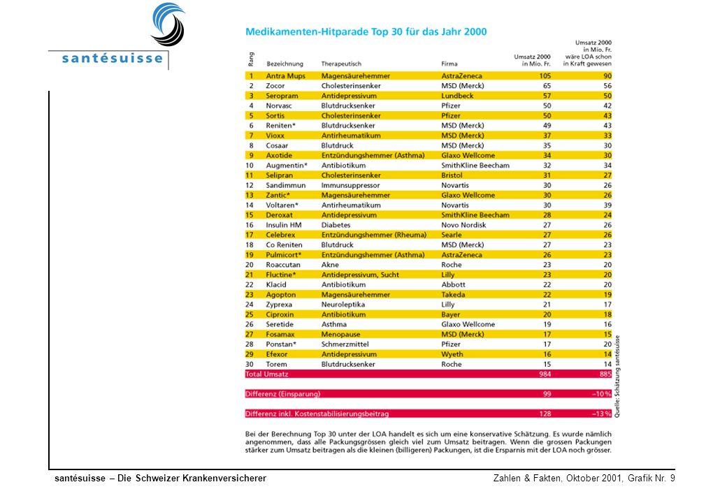 santésuisse – Die Schweizer Krankenversicherer Zahlen & Fakten, Oktober 2001, Grafik Nr. 9
