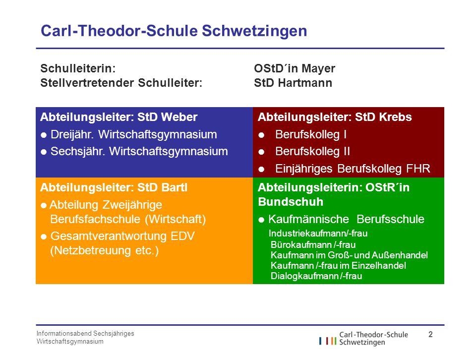 Informationsabend Sechsjähriges Wirtschaftsgymnasium 2 Carl-Theodor-Schule Schwetzingen Schulleiterin:OStD´in Mayer Stellvertretender Schulleiter:StD