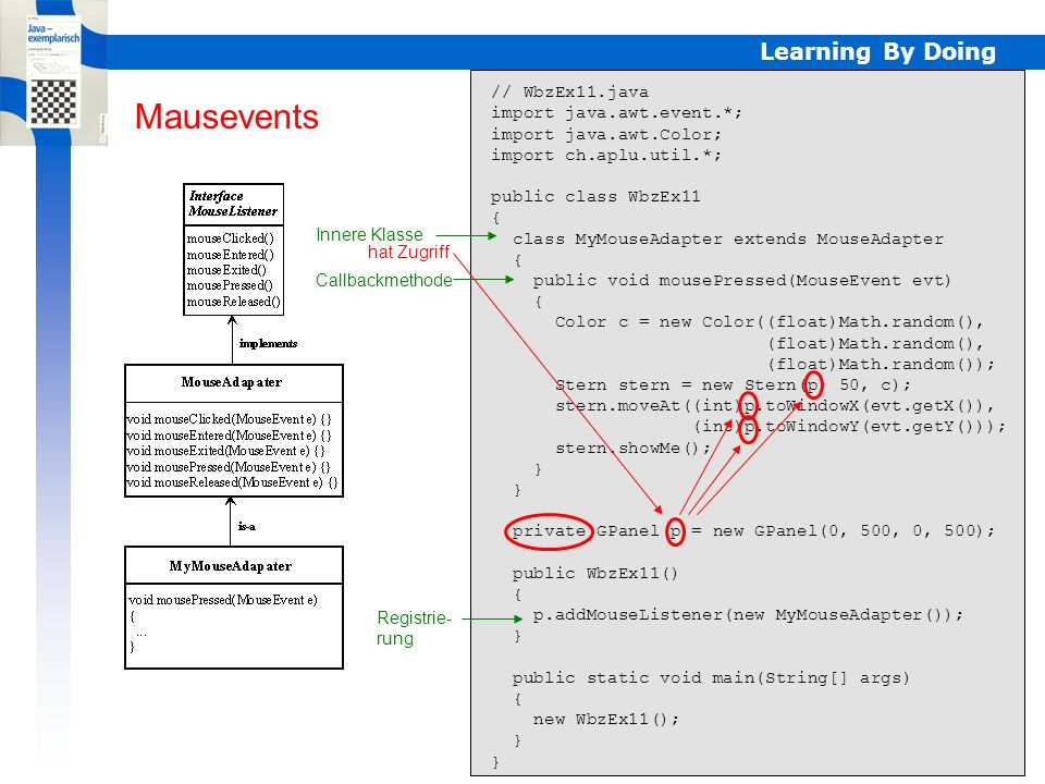 Learning By Doing // WbzEx11a.java import java.awt.event.*; import java.awt.Color; import ch.aplu.util.*; public class WbzEx11a { private GPanel p = new GPanel(0, 500, 0, 500); public WbzEx11a() { p.addMouseListener(new MouseAdapter() { public void mousePressed(MouseEvent evt) { Color c = new Color((float)Math.random(), (float)Math.random(), (float)Math.random()); Stern stern = new Stern(p, 50, c); stern.moveAt((int)p.toWindowX(evt.getX()), (int)p.toWindowY(evt.getY())); stern.showMe(); } }); } public static void main(String[] args) { new WbzEx11a(); } Anonyme Klassen Registrierung Anonyme Klasse abgeleitet von MouseAdapter