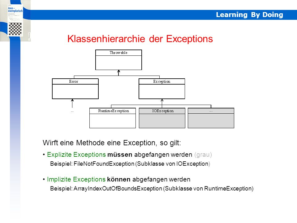 Learning By Doing Explizite/implizite Exceptions Klassenhierarchie der Exceptions Explizite Exceptions müssen abgefangen werden (grau) Implizite Exceptions können abgefangen werden Wirft eine Methode eine Exception, so gilt: Beispiel: FileNotFoundException (Subklasse von IOException) Beispiel: ArrayIndexOutOfBoundsException (Subklasse von RuntimeException)