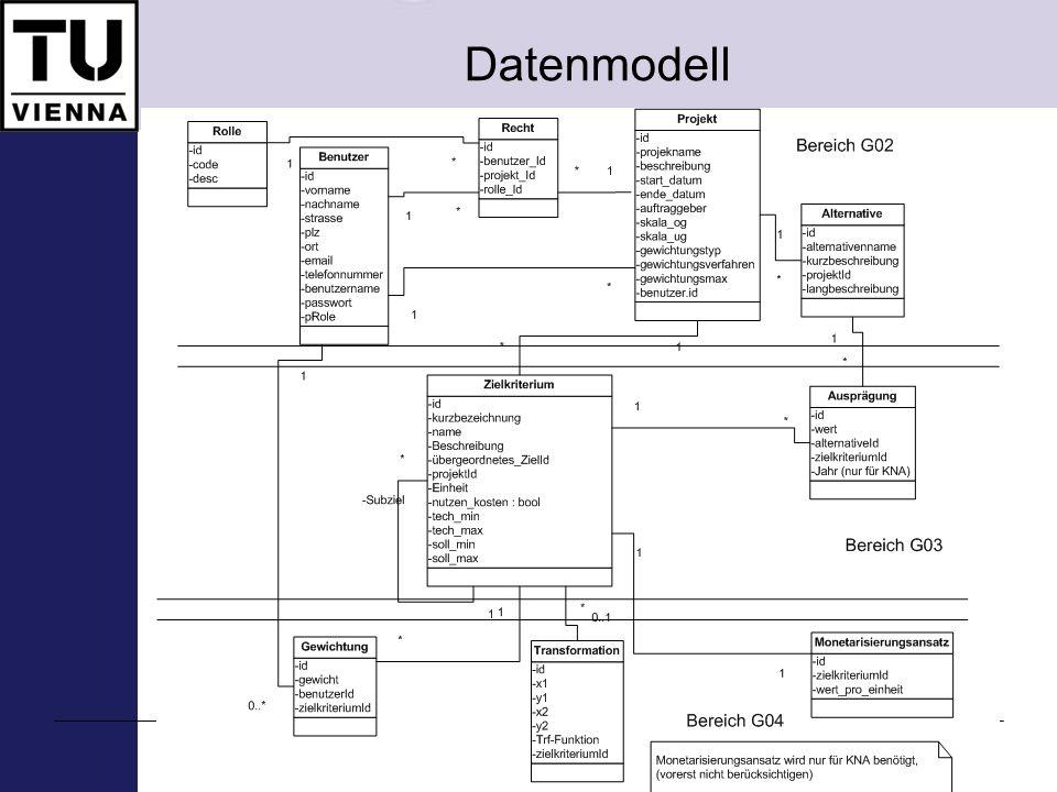 Datenmodell 267.049 E-Valuation – Implementierung ökomomischer Bewertungmethoden, SS 2008