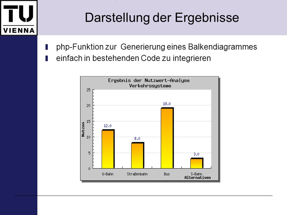 Darstellung der Ergebnisse php-Funktion zur Generierung eines Balkendiagrammes einfach in bestehenden Code zu integrieren