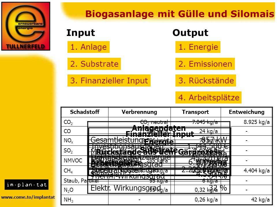 www.come.to/implantat Biogasanlage mit Gülle und Silomais InputOutput 1. Anlage 2. Substrate 3. Finanzieller Input 1. Energie 2. Emissionen 3. Rückstä