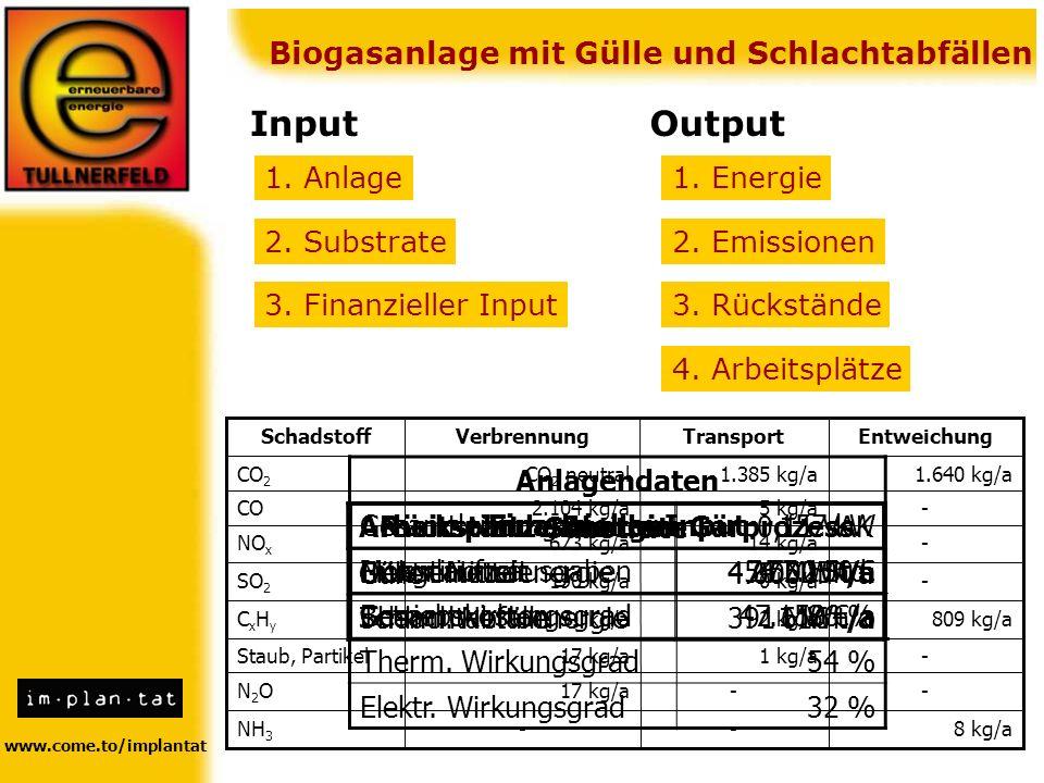 www.come.to/implantat Biogasanlage mit Gülle und Schlachtabfällen InputOutput 1. Anlage 2. Substrate 3. Finanzieller Input 1. Energie 2. Emissionen 3.