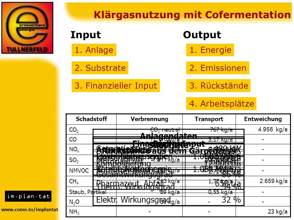 www.come.to/implantat Klärgasnutzung mit Cofermentation InputOutput 1. Anlage 2. Substrate 3. Finanzieller Input 1. Energie 2. Emissionen 3. Rückständ