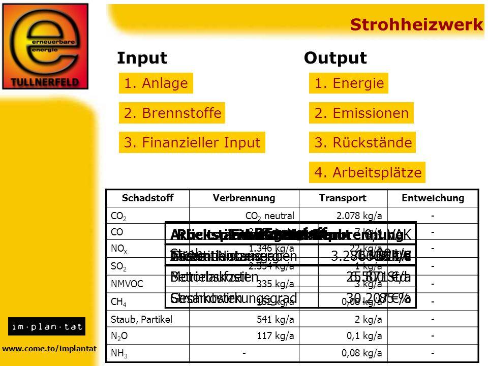 www.come.to/implantat Strohheizwerk InputOutput 1. Anlage 2. Brennstoffe 3. Finanzieller Input 1. Energie 2. Emissionen 3. Rückstände 4. Arbeitsplätze