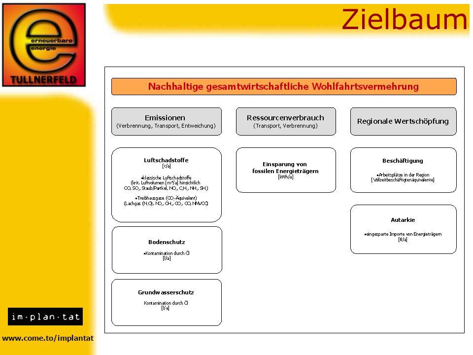 www.come.to/implantat Zielbaum