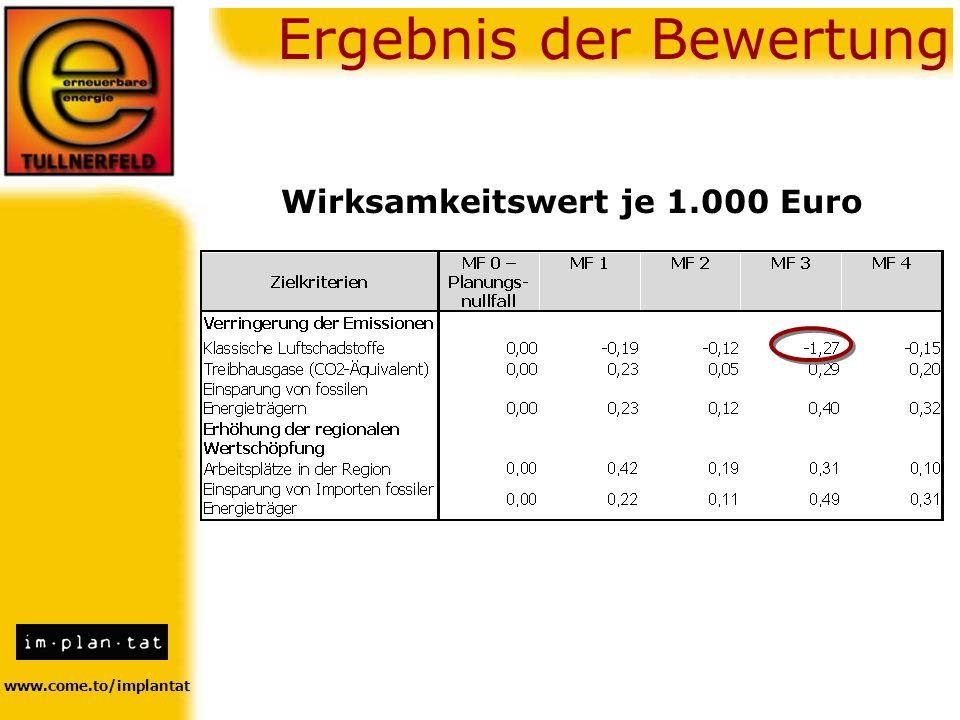 Wirksamkeitswert je 1.000 Euro www.come.to/implantat Ergebnis der Bewertung