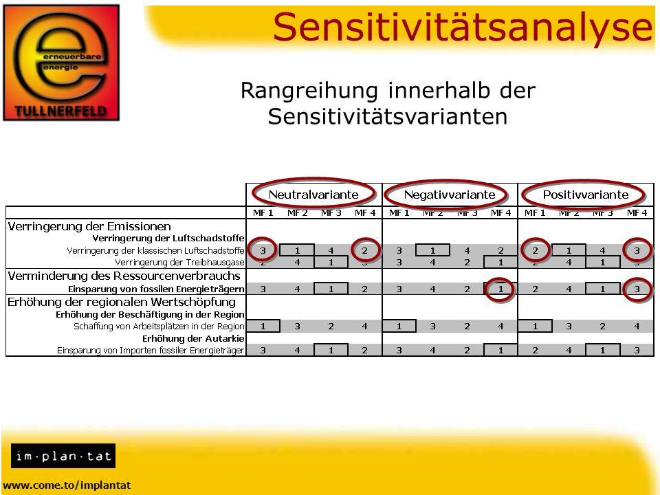 www.come.to/implantat Sensitivitätsanalyse Rangreihung innerhalb der Sensitivitätsvarianten