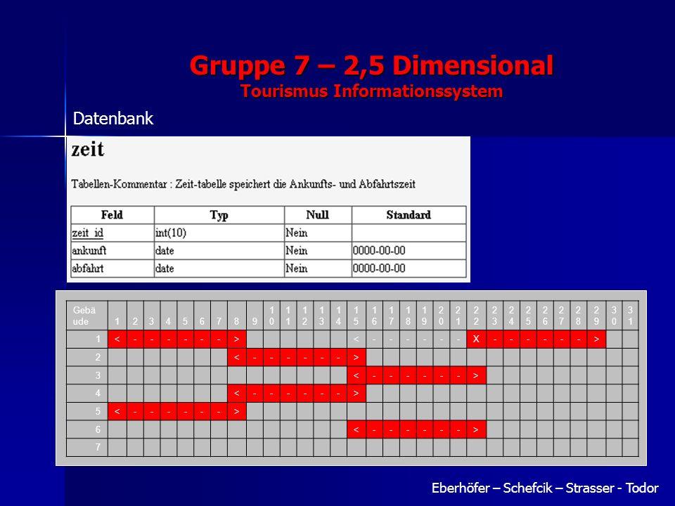 Gruppe 7 – 2,5 Dimensional Tourismus Informationssystem Eberhöfer – Schefcik – Strasser - Todor Datenbank Gebä ude123456789 10101 1212 1313 1414 1515 1616 1717 1818 1919 2020 21212 2323 2424 2525 2626 2727 2828 2929 3030 3131 1<------> <------X------> 2 <------> 3 <------> 4 <------> 5<------> 6 <------> 7