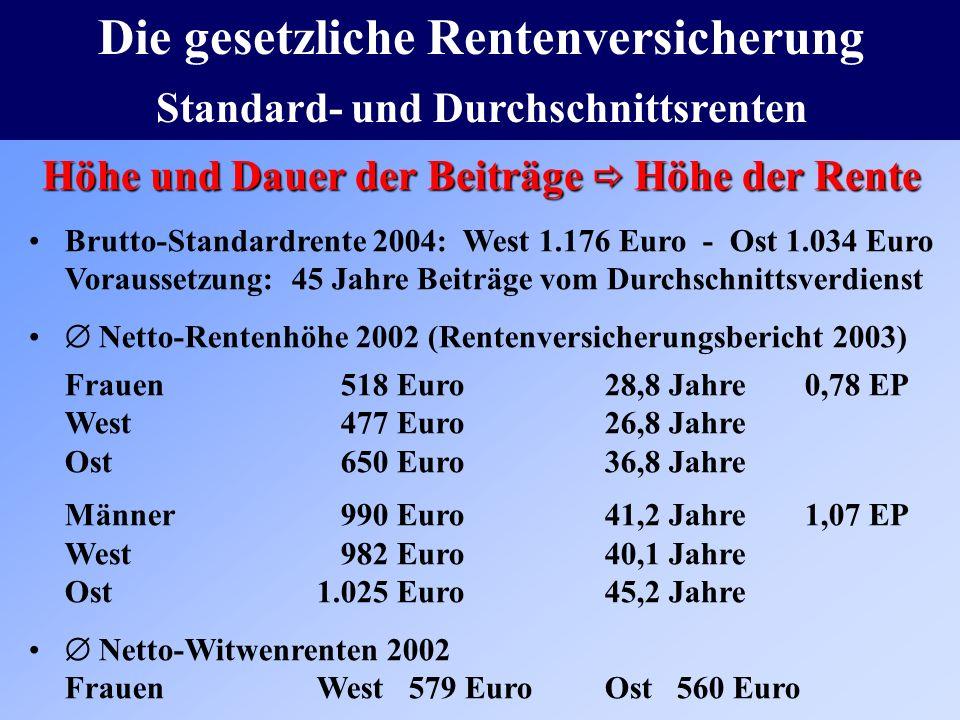 Die gesetzliche Rentenversicherung Standard- und Durchschnittsrenten Brutto-Standardrente 2004: West 1.176 Euro - Ost 1.034 Euro Voraussetzung: 45 Jahre Beiträge vom Durchschnittsverdienst Netto-Rentenhöhe 2002 (Rentenversicherungsbericht 2003) Frauen 518 Euro28,8 Jahre 0,78 EP West 477 Euro26,8 Jahre Ost 650 Euro36,8 Jahre Männer 990 Euro 41,2 Jahre 1,07 EP West 982 Euro 40,1 Jahre Ost 1.025 Euro 45,2 Jahre Netto-Witwenrenten 2002 FrauenWest 579 EuroOst 560 Euro Höhe und Dauer der Beiträge Höhe der Rente