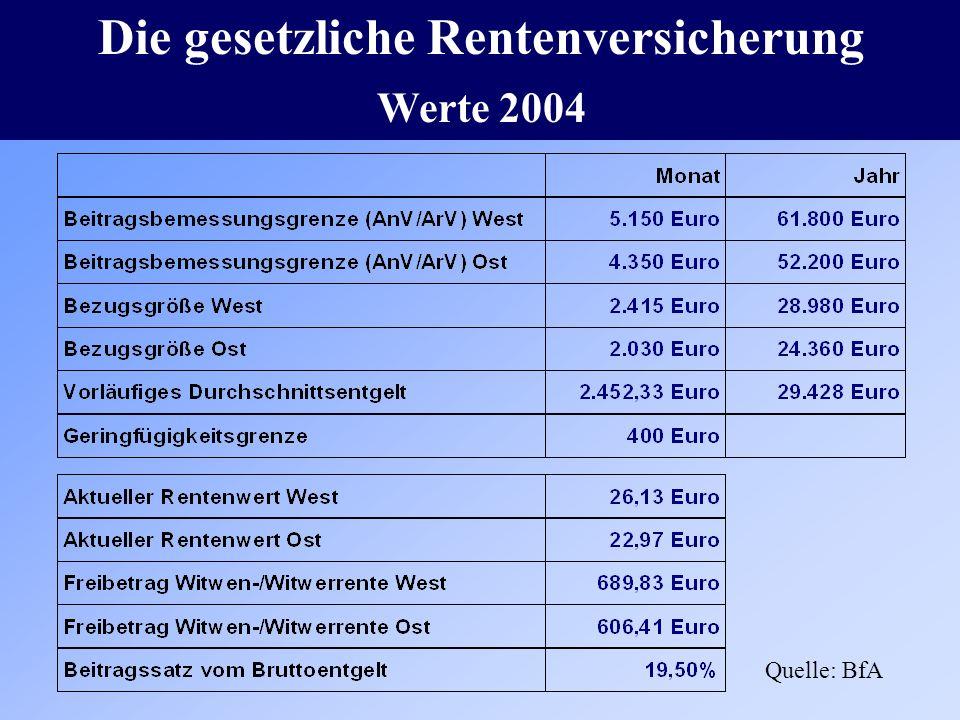 Die gesetzliche Rentenversicherung Werte 2004 Quelle: BfA