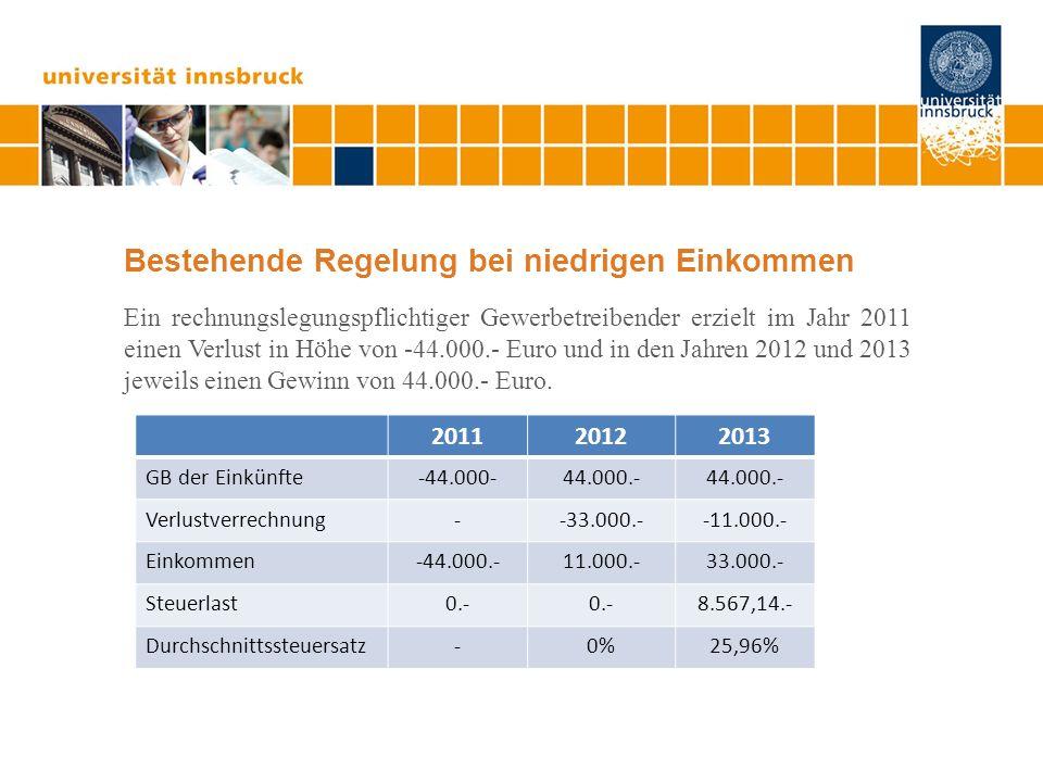 Bestehende Regelung bei niedrigen Einkommen Ein rechnungslegungspflichtiger Gewerbetreibender erzielt im Jahr 2011 einen Verlust in Höhe von -44.000.- Euro und in den Jahren 2012 und 2013 jeweils einen Gewinn von 44.000.- Euro.