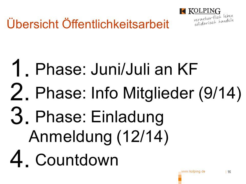 www.kolping.de | 16 1. Phase: Juni/Juli an KF 2. Phase: Info Mitglieder (9/14) 3. Phase: Einladung Anmeldung (12/14) 4. Countdown Übersicht Öffentlich