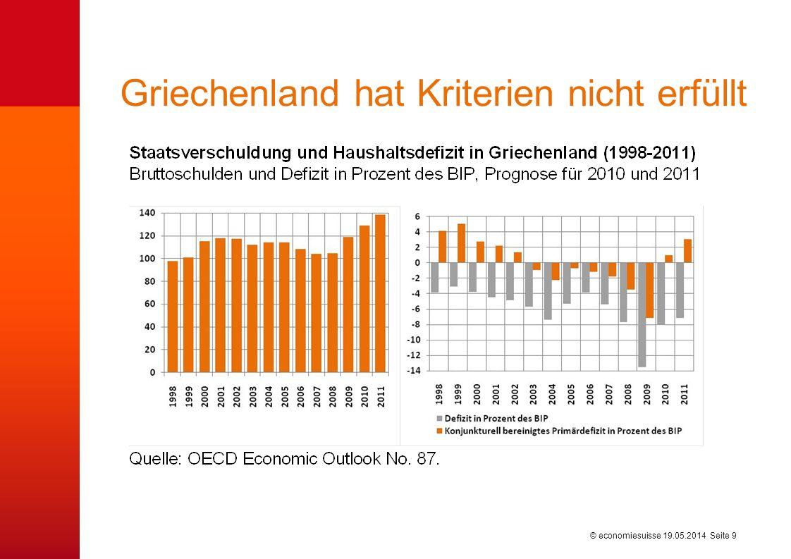 © economiesuisse Griechenland hat Kriterien nicht erfüllt 19.05.2014 Seite 9