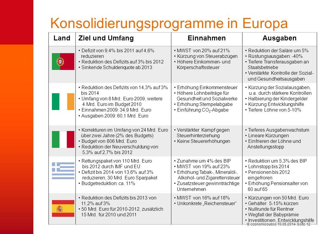 © economiesuisse Konsolidierungsprogramme in Europa 19.05.2014 Seite 12 LandZiel und UmfangEinnahmenAusgaben Defizit von 9,4% bis 2011 auf 4,6% reduzieren Reduktion des Defizits auf 3% bis 2012 Sinkende Schuldenquote ab 2013 MWST von 20% auf 21% Kürzung von Steuerabzügen Höhere Einkommen- und Körperschaftssteuer Reduktion der Saläre um 5% Rüstungsausgaben: -40% Tiefere Transferausgaben an Staatsbetriebe Verstärkte Kontrolle der Sozial- und Gesundheitsausgaben Reduktion des Defizits von 14,3% auf 3% bis 2014 Umfang von 8 Mrd.