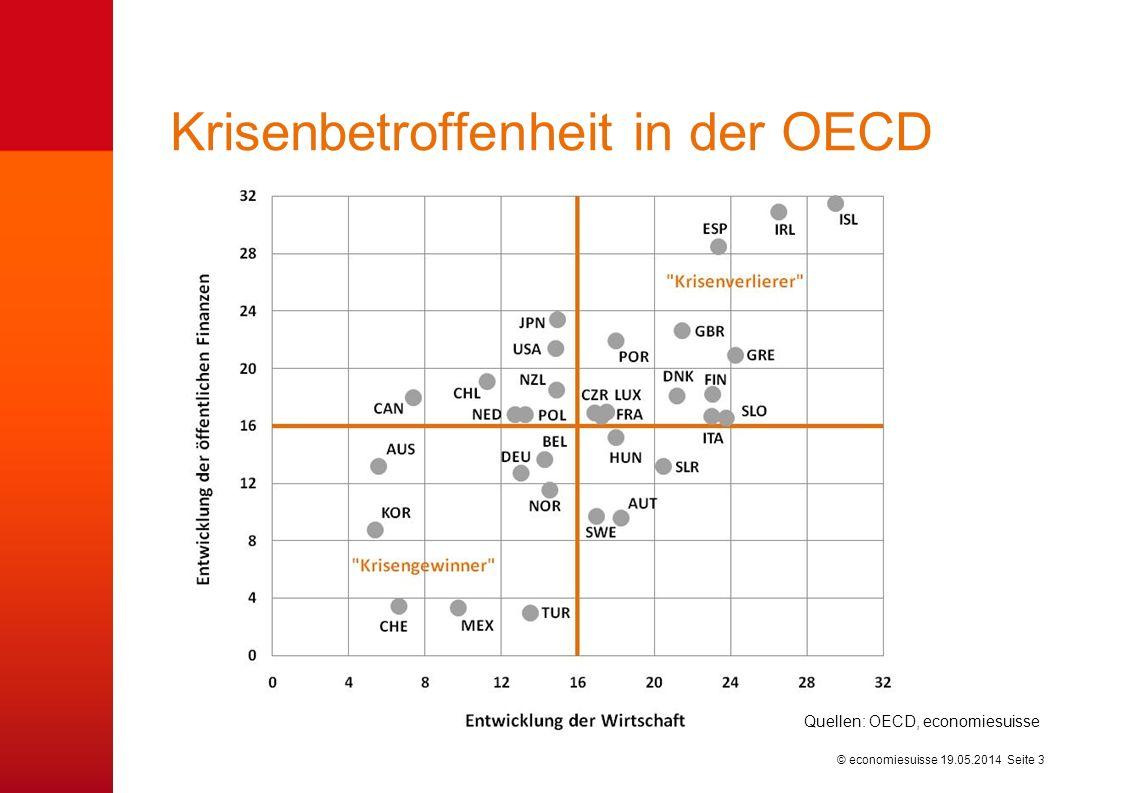 © economiesuisse Schlussfolgerungen Finanz- / Wirtschaftskrise erhöht Staatsverschuldung –Höchste Verschuldung in Friedenszeiten in der OECD –Finanzpolitik nicht nachhaltig, Massnahmen notwendig Konsolidierungsprogramme nicht zwingend schädlich –Entschlossenes Handeln kann Wachstumsimpuls auslösen –Erfolgreiche Konsolidierungen erfolgen ausgabenseitig Handlungsbedarf auch in der Schweiz –Schweiz hat Krise sehr gut überstanden: Schuldenabbau –Handlungsbedarf besteht v.a.