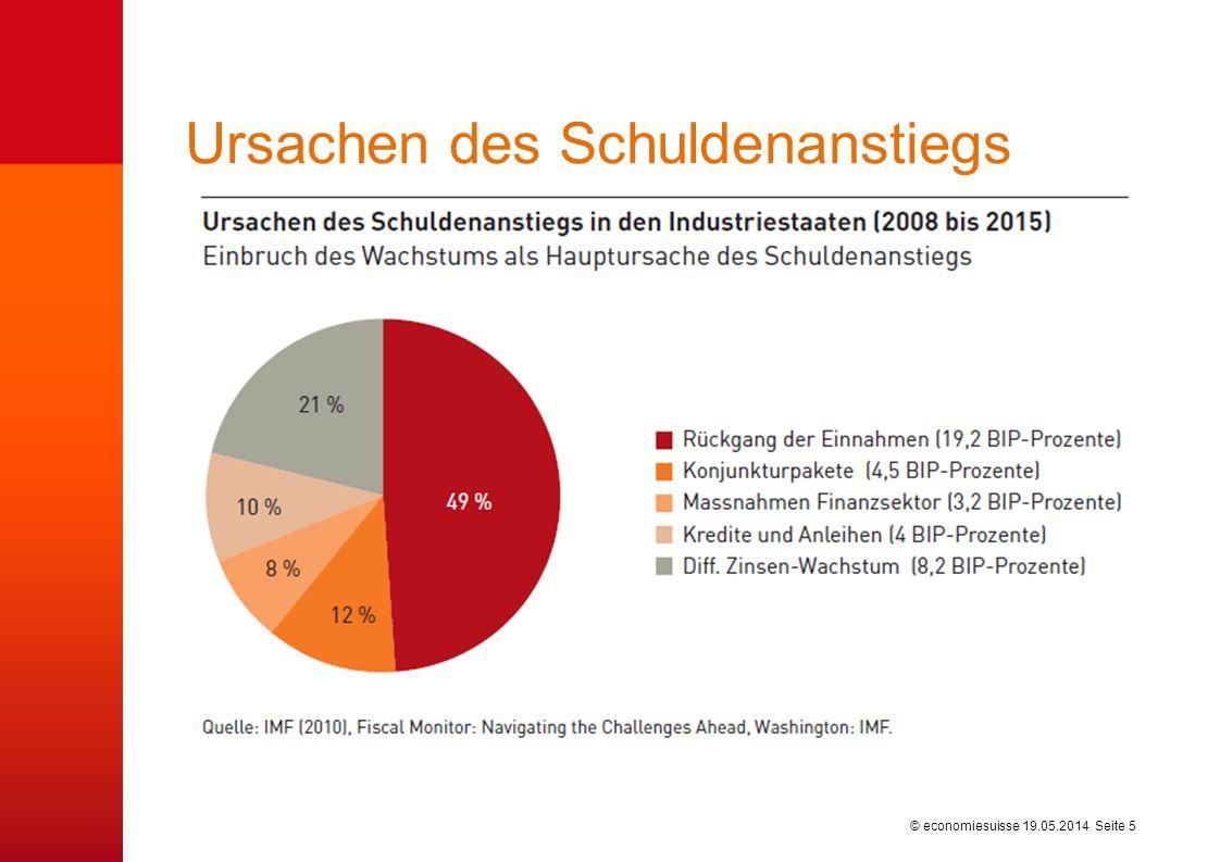 © economiesuisse Zinsentwicklung im Euroraum 19.05.2014 Seite 6 Quelle: Thomson Datastream