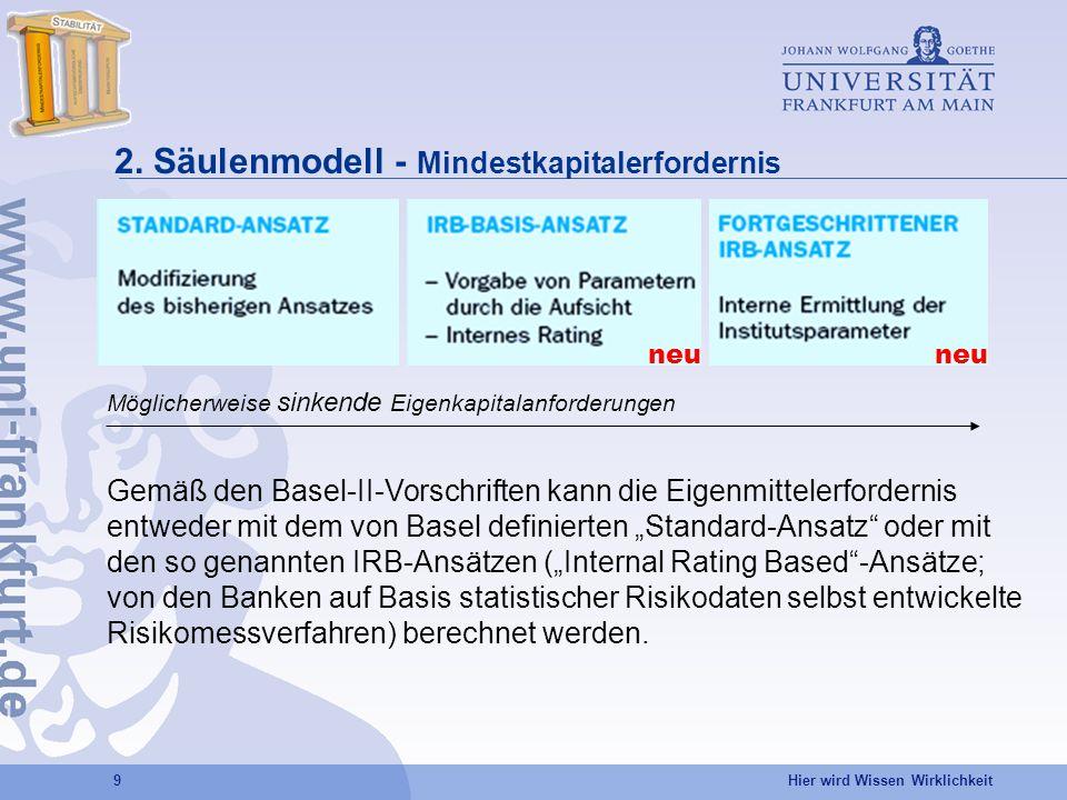 Hier wird Wissen Wirklichkeit 9 2. Säulenmodell - Mindestkapitalerfordernis Möglicherweise sinkende Eigenkapitalanforderungen neu Gemäß den Basel-II-V