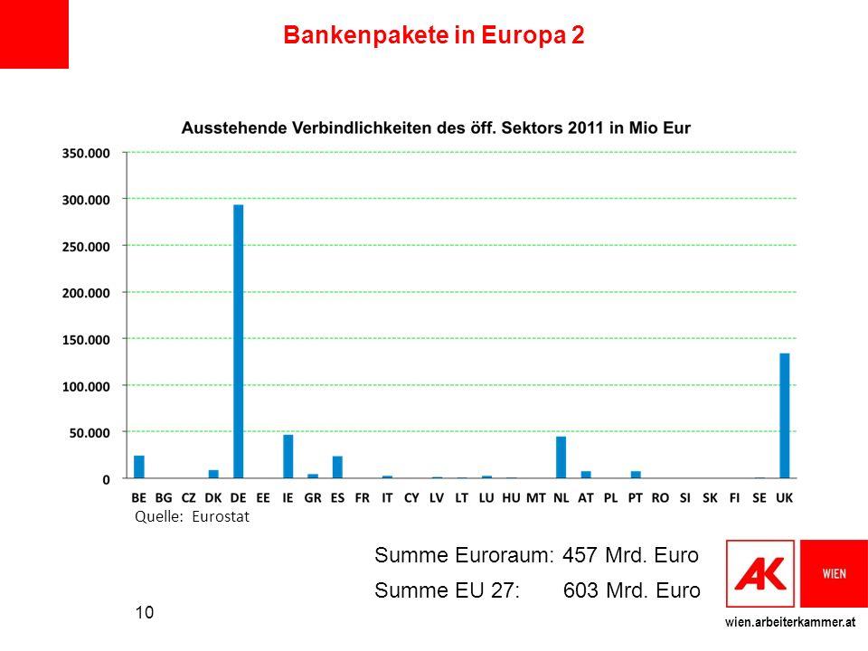 wien.arbeiterkammer.at Bankenpakete in Europa 2 10 Summe Euroraum: 457 Mrd. Euro Summe EU 27: 603 Mrd. Euro Quelle: Eurostat