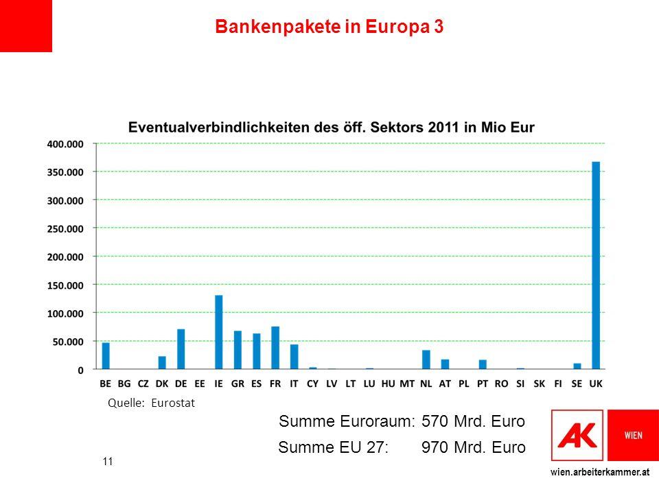 wien.arbeiterkammer.at Bankenpakete in Europa 3 11 Summe Euroraum: 570 Mrd. Euro Summe EU 27: 970 Mrd. Euro Quelle: Eurostat