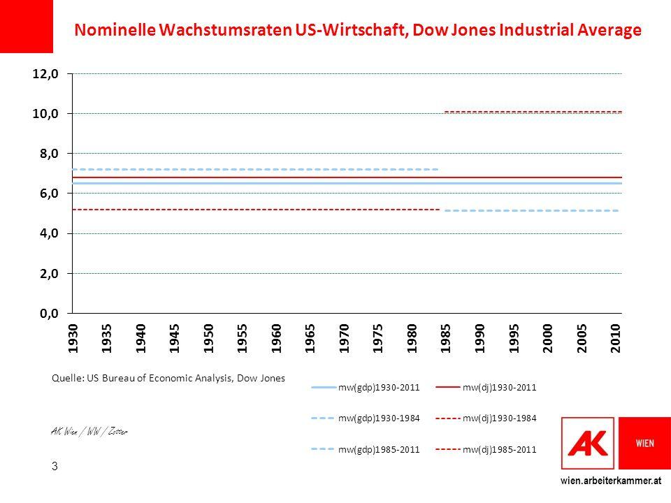wien.arbeiterkammer.at Nominelle Wachstumsraten US-Wirtschaft, Dow Jones Industrial Average Quelle: US Bureau of Economic Analysis, Dow Jones AK Wien