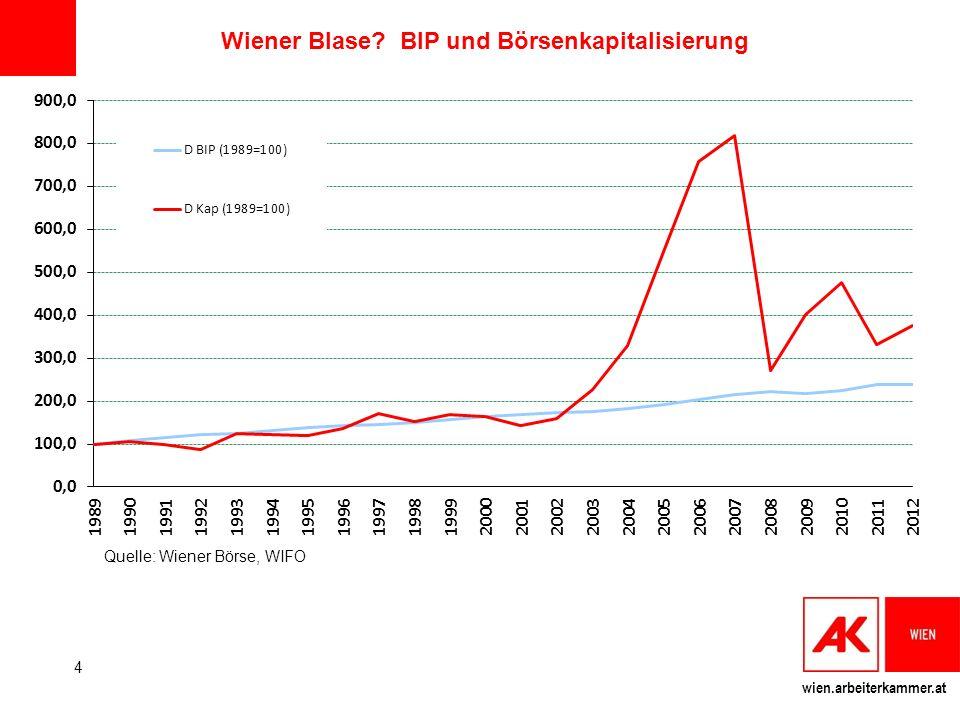 wien.arbeiterkammer.at Wiener Blase? BIP und Börsenkapitalisierung Quelle: Wiener Börse, WIFO 4