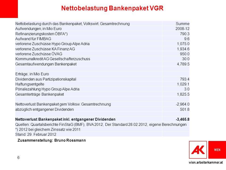 wien.arbeiterkammer.at Nettobelastung Bankenpaket VGR Nettobelastung durch das Bankenpaket, Volkswirt. GesamtrechnungSumme Aufwendungen, in Mio Euro20