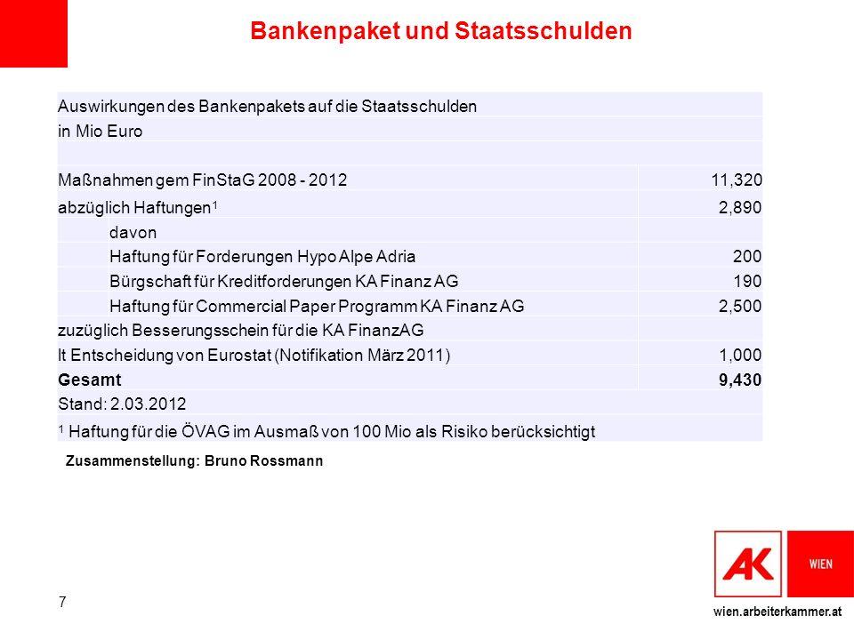 wien.arbeiterkammer.at Bankenpaket und Staatsschulden Auswirkungen des Bankenpakets auf die Staatsschulden in Mio Euro Maßnahmen gem FinStaG 2008 - 20