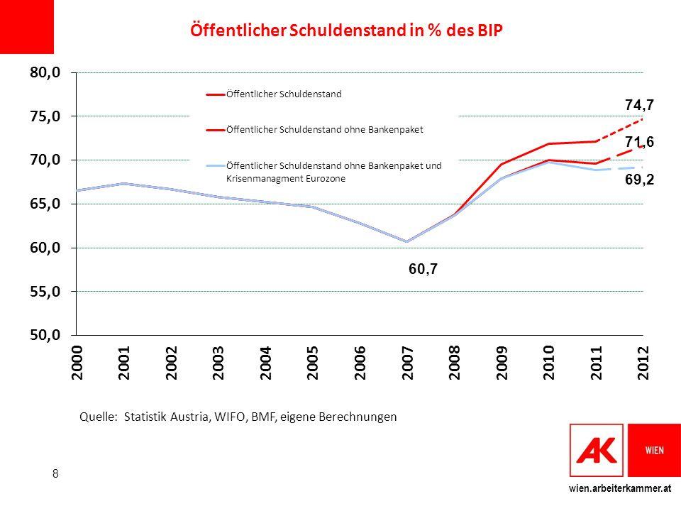 wien.arbeiterkammer.at Öffentlicher Schuldenstand in % des BIP Quelle: Statistik Austria, WIFO, BMF, eigene Berechnungen 8