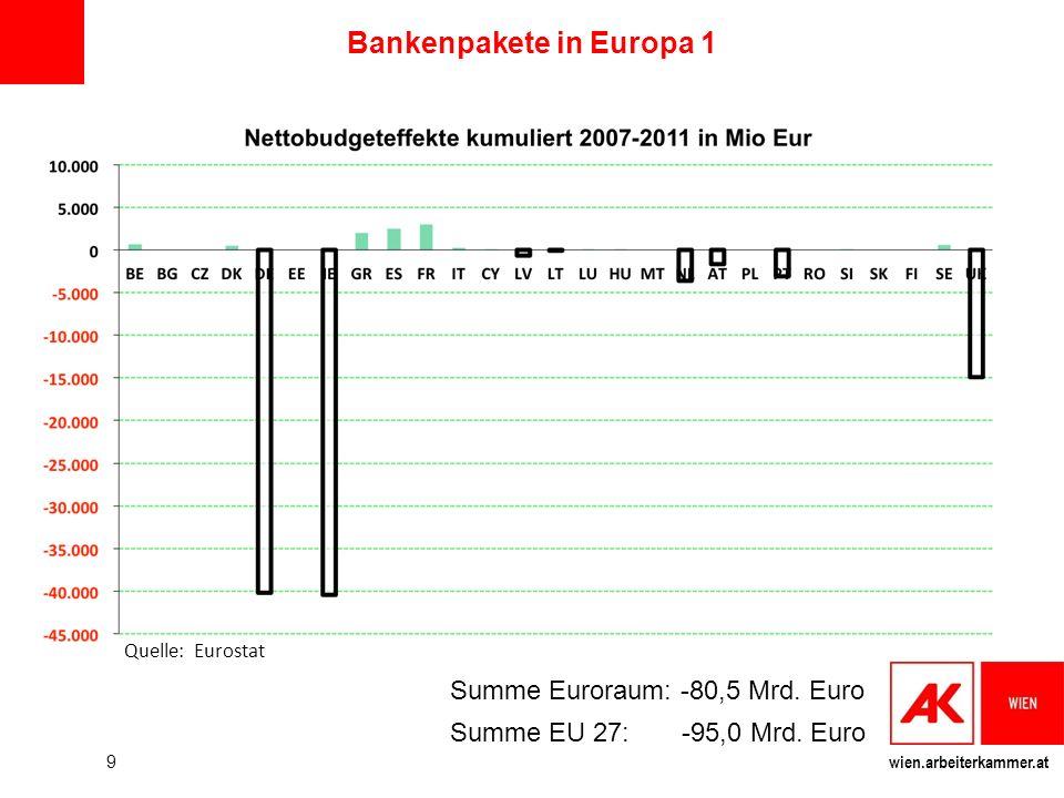 wien.arbeiterkammer.at Bankenpakete in Europa 1 9 Summe Euroraum: -80,5 Mrd. Euro Summe EU 27: -95,0 Mrd. Euro Quelle: Eurostat