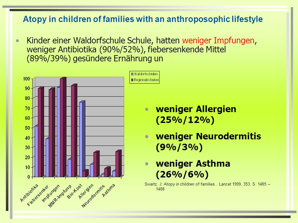 Wie gesund sind ungeimpfte Kinder? Swarzt et al. Lancet 1999 schwed.Studie an Waldorfschulen Hurwitz et al. Journal of Manipulative and physiological