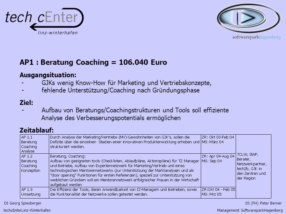 DI Georg Spiesberger DI (FH) Peter Berner techcEnterLinz-Winterhafen Management SoftwareparkHagenberg AP1 : Beratung Coaching = 106.040 Euro Ausgangsituation: - GJKs wenig Know-How für Marketing und Vertriebskonzepte, - fehlende Unterstützung/Coaching nach Gründungsphase Ziel: - Aufbau von Beratungs/Coachingstrukturen und Tools soll effiziente Analyse des Verbesserungspotentials ermöglichen Zeitablauf: