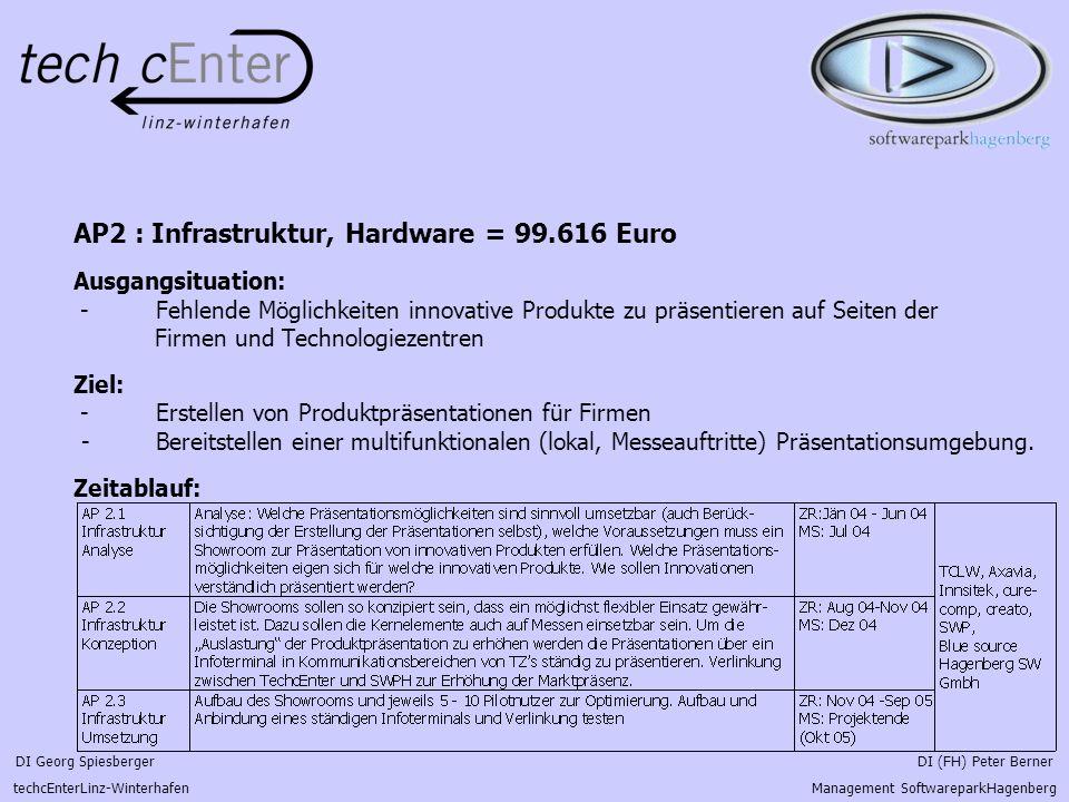 DI Georg Spiesberger DI (FH) Peter Berner techcEnterLinz-Winterhafen Management SoftwareparkHagenberg AP2 : Infrastruktur, Hardware = 99.616 Euro Ausg