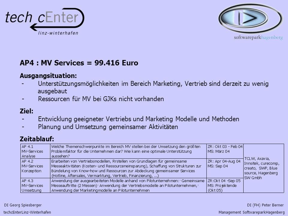 DI Georg Spiesberger DI (FH) Peter Berner techcEnterLinz-Winterhafen Management SoftwareparkHagenberg AP4 : MV Services = 99.416 Euro Ausgangsituation
