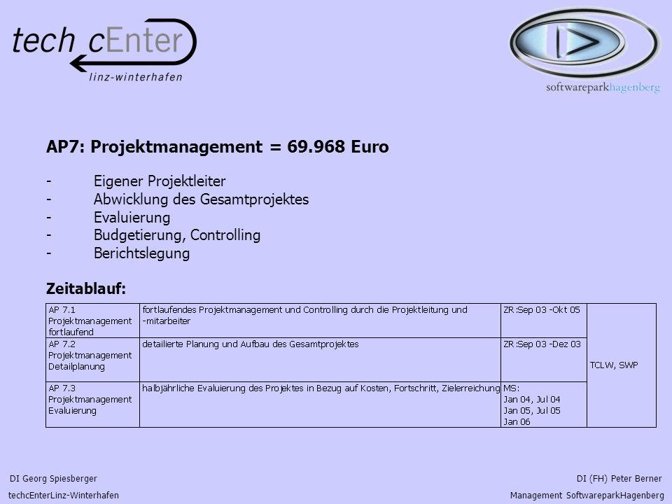 DI Georg Spiesberger DI (FH) Peter Berner techcEnterLinz-Winterhafen Management SoftwareparkHagenberg AP7: Projektmanagement = 69.968 Euro - Eigener P
