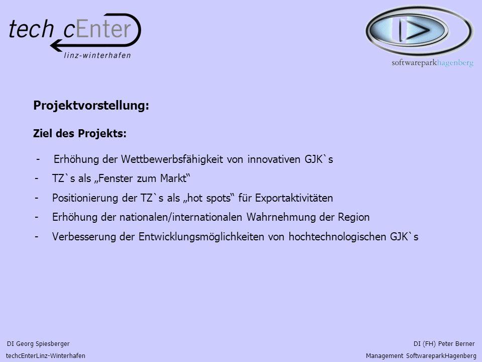 Projektvorstellung: Ziel des Projekts: - Erhöhung der Wettbewerbsfähigkeit von innovativen GJK`s - TZ`s als Fenster zum Markt - Positionierung der TZ`s als hot spots für Exportaktivitäten - Erhöhung der nationalen/internationalen Wahrnehmung der Region - Verbesserung der Entwicklungsmöglichkeiten von hochtechnologischen GJK`s DI Georg Spiesberger DI (FH) Peter Berner techcEnterLinz-Winterhafen Management SoftwareparkHagenberg