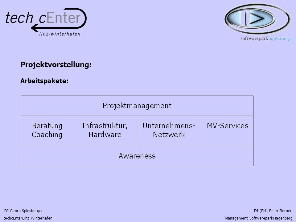 DI Georg Spiesberger DI (FH) Peter Berner techcEnterLinz-Winterhafen Management SoftwareparkHagenberg Brainstorming, Erwartungen an das Projekt