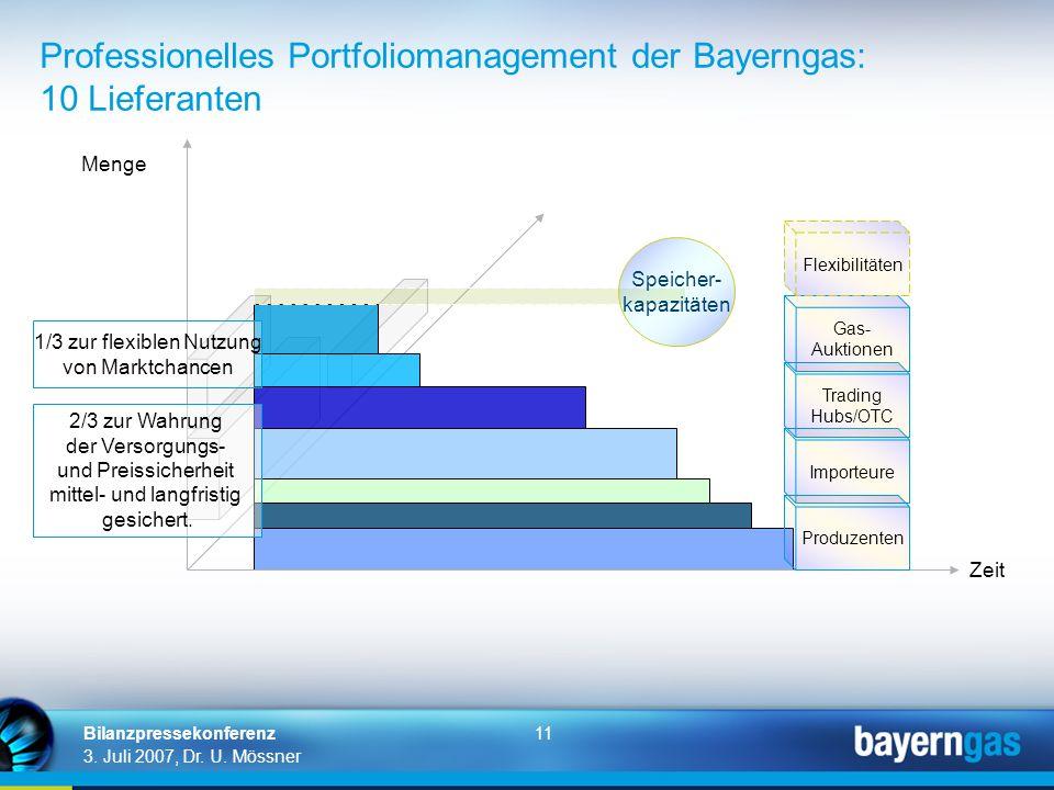 11 3. Juli 2007, Dr. U. Mössner Bilanzpressekonferenz Professionelles Portfoliomanagement der Bayerngas: 10 Lieferanten Importeure Produzenten Trading