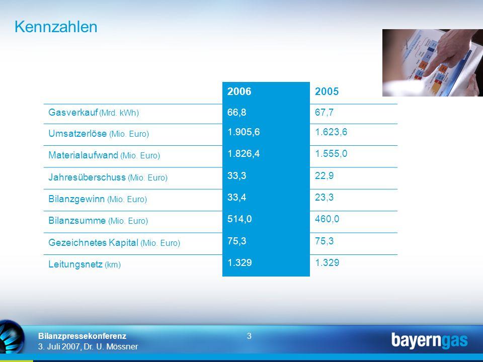 3 3. Juli 2007, Dr. U. Mössner Bilanzpressekonferenz 20062005 Gasverkauf (Mrd. kWh) 66,867,7 Umsatzerlöse (Mio. Euro) 1.905,61.623,6 Materialaufwand (