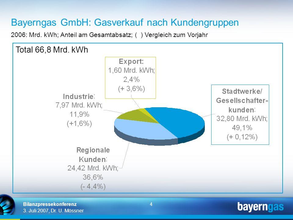 4 3. Juli 2007, Dr. U. Mössner Bilanzpressekonferenz Bayerngas GmbH: Gasverkauf nach Kundengruppen 2006: Mrd. kWh; Anteil am Gesamtabsatz; ( ) Verglei