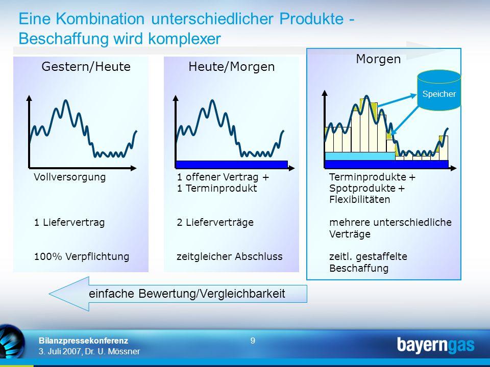 9 3. Juli 2007, Dr. U. Mössner Bilanzpressekonferenz Eine Kombination unterschiedlicher Produkte - Beschaffung wird komplexer Gestern/HeuteHeute/Morge