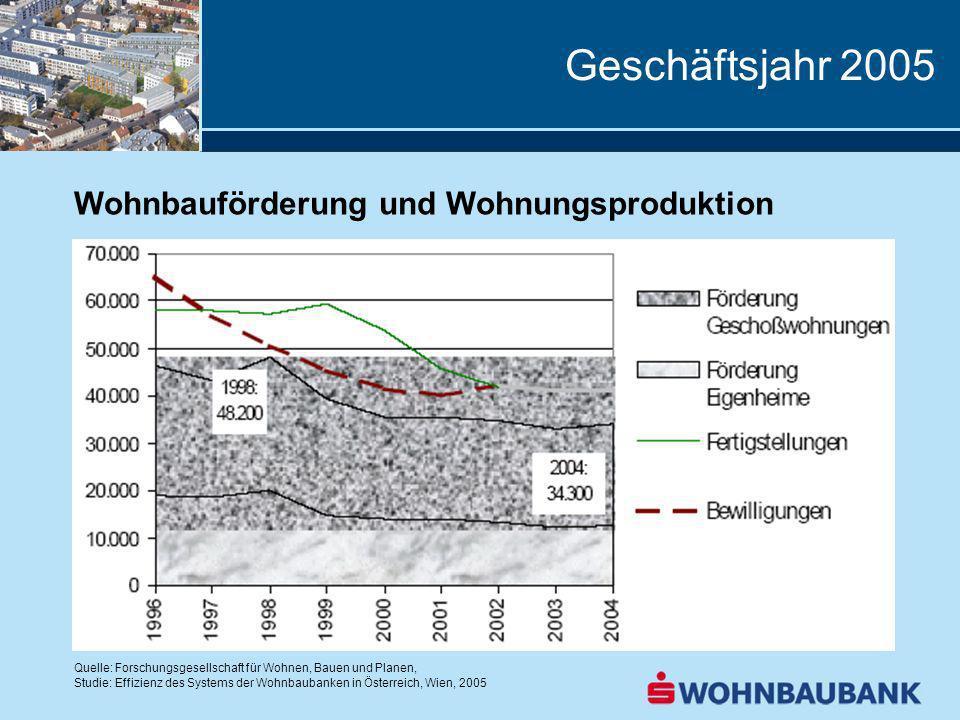 Geschäftsjahr 2005 Wohnbauförderung und Wohnungsproduktion Quelle: Forschungsgesellschaft für Wohnen, Bauen und Planen, Studie: Effizienz des Systems der Wohnbaubanken in Österreich, Wien, 2005