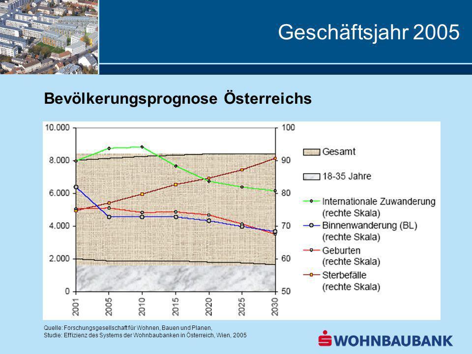 Geschäftsjahr 2005 Bevölkerungsprognose Österreichs Quelle: Forschungsgesellschaft für Wohnen, Bauen und Planen, Studie: Effizienz des Systems der Wohnbaubanken in Österreich, Wien, 2005