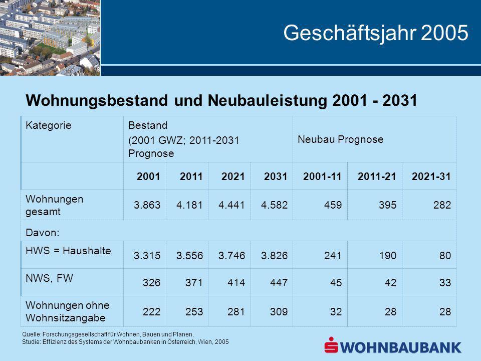 Geschäftsjahr 2005 Wohnungsbestand und Neubauleistung 2001 - 2031 KategorieBestand (2001 GWZ; 2011-2031 Prognose Neubau Prognose 20012011202120312001-