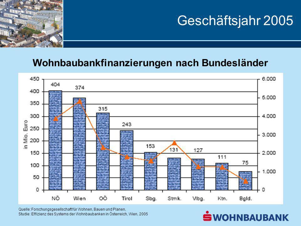 Geschäftsjahr 2005 Wohnbaubankfinanzierungen nach Bundesländer Quelle: Forschungsgesellschaft für Wohnen, Bauen und Planen, Studie: Effizienz des Systems der Wohnbaubanken in Österreich, Wien, 2005