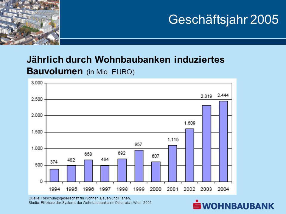 Geschäftsjahr 2005 Jährlich durch Wohnbaubanken induziertes Bauvolumen (in Mio. EURO) Quelle: Forschungsgesellschaft für Wohnen, Bauen und Planen, Stu