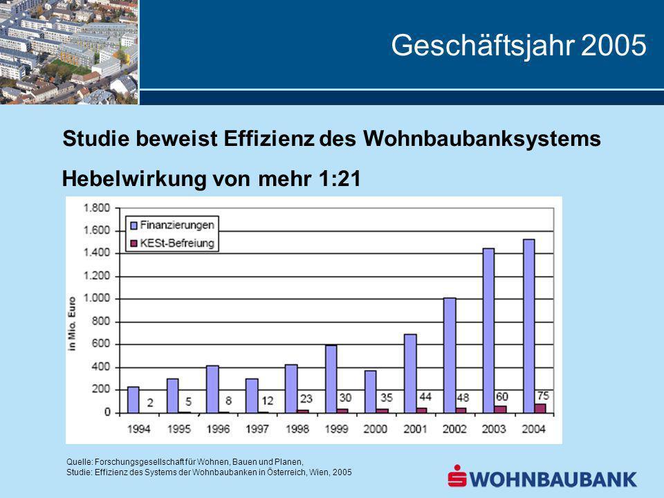 Geschäftsjahr 2005 Studie beweist Effizienz des Wohnbaubanksystems Hebelwirkung von mehr 1:21 Quelle: Forschungsgesellschaft für Wohnen, Bauen und Planen, Studie: Effizienz des Systems der Wohnbaubanken in Österreich, Wien, 2005